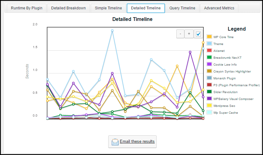 analiza plugins y temas de wordpress