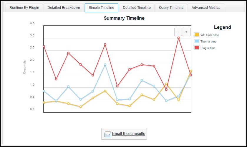 cuanto tarda wordpress en cargar simple timeline p3 performance profiler