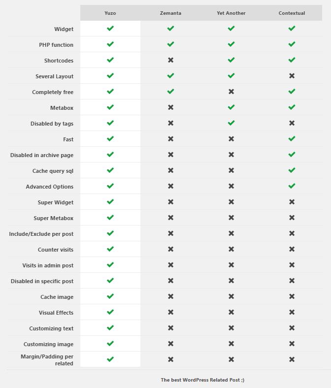 comparativa de plugins de post articulos relacionados en wordpress yuzo related post