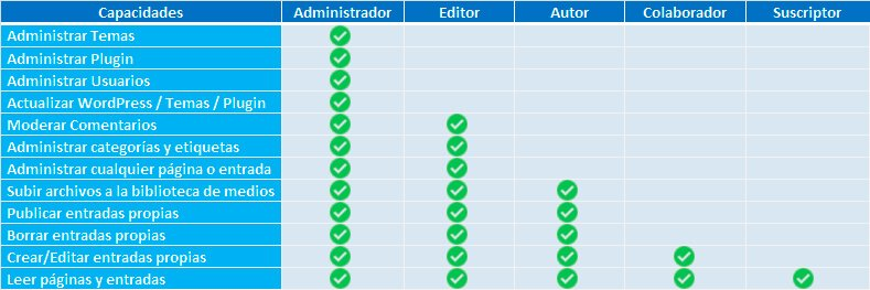 tabla de roles de usuario en wordpress