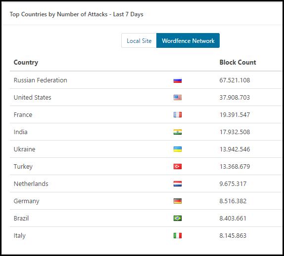 paises mas bloqueados en wordpress