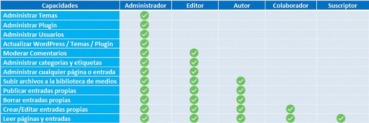 proteger wordpress roles de usuario