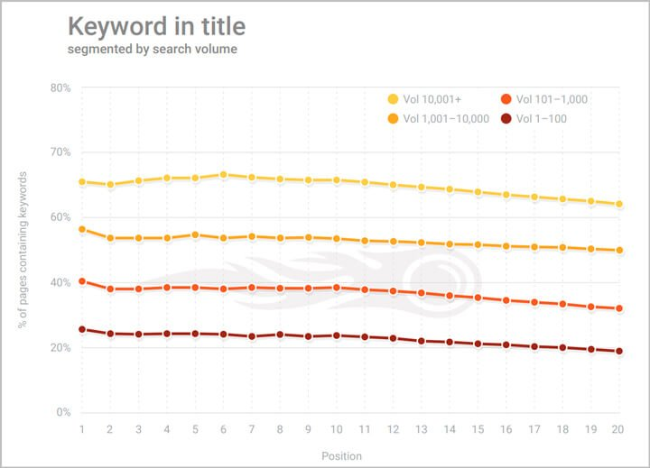 estadísticas de palabras clave en el titulo
