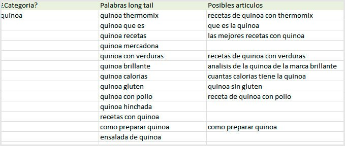 palabras long tail para el blog