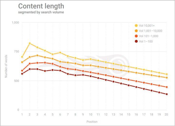 resultados de utilizar contenido largo en un post