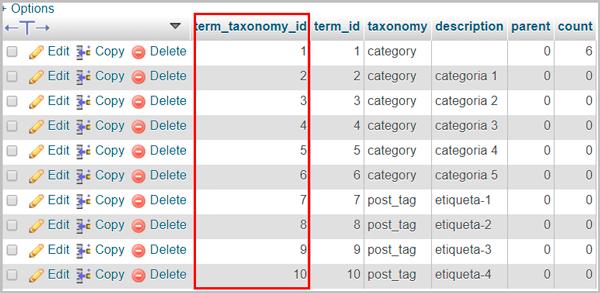 id de categorias de wordpress