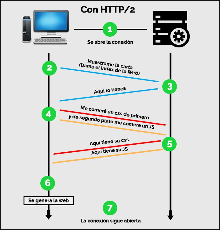 protocolo http2